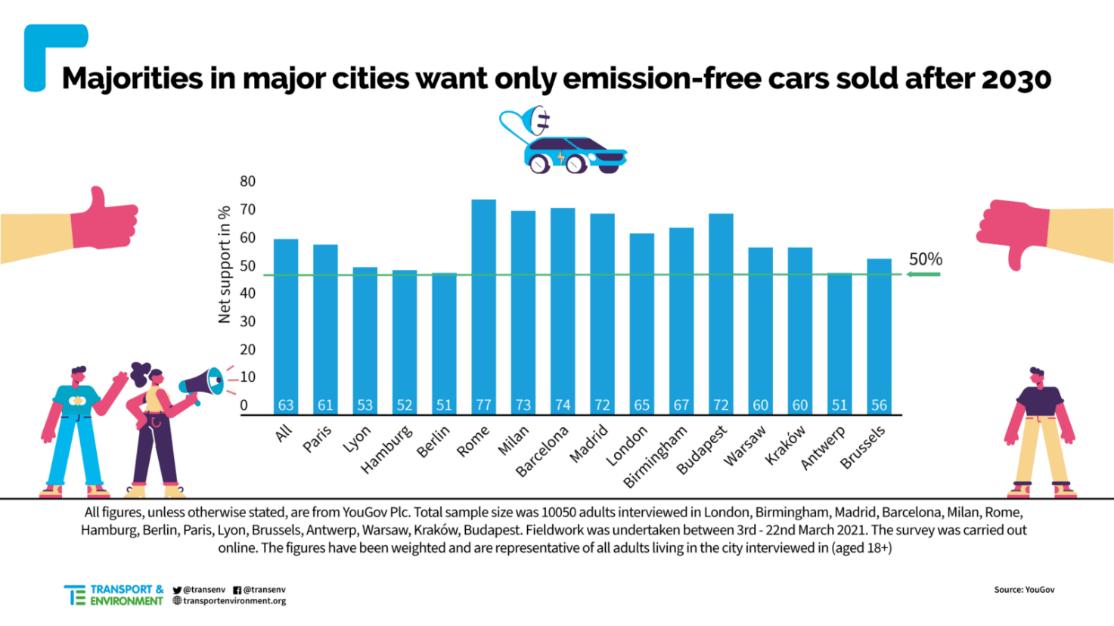 electrics cars trends